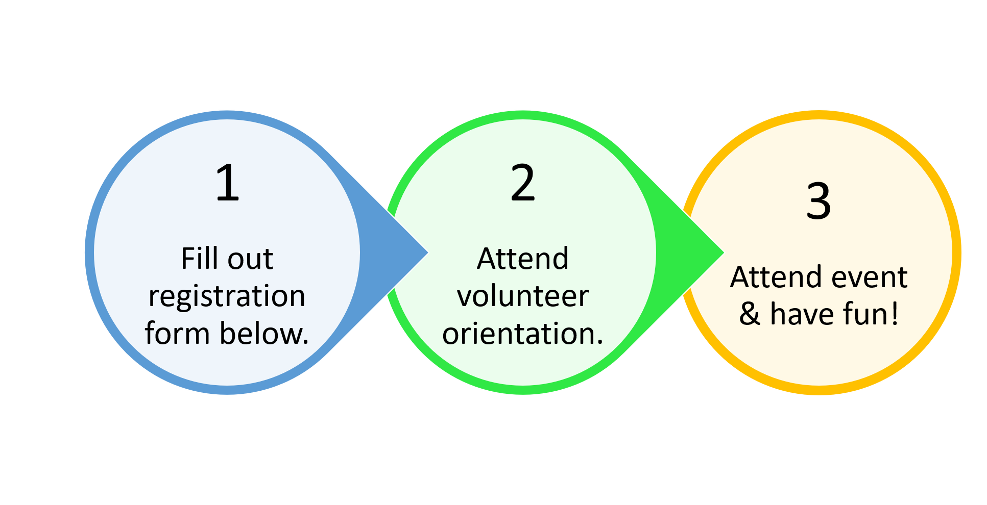 Diagram showing steps to become a volunteer.